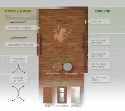 inforafika - rozdělení dveří, podle otevíírání, zárubní a materilálu